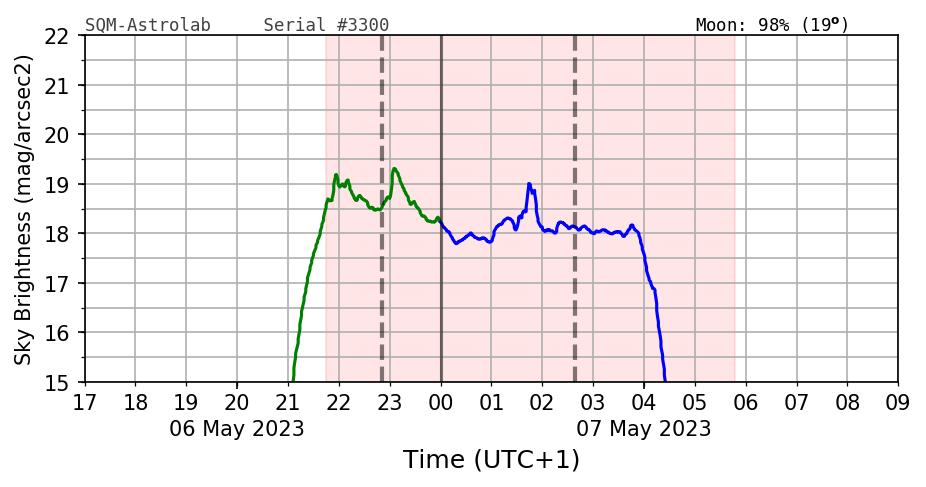 SQM meting van de afgelopen nacht rondom Astrolab